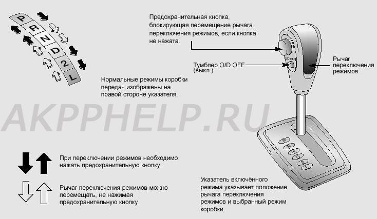 Как работает АКПП | Устройство автоматической коробки передач | Эксплуатация и примеры