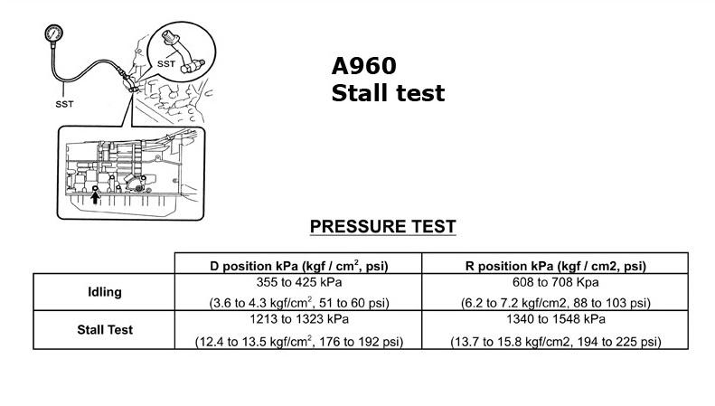 АКПП A960E stall test