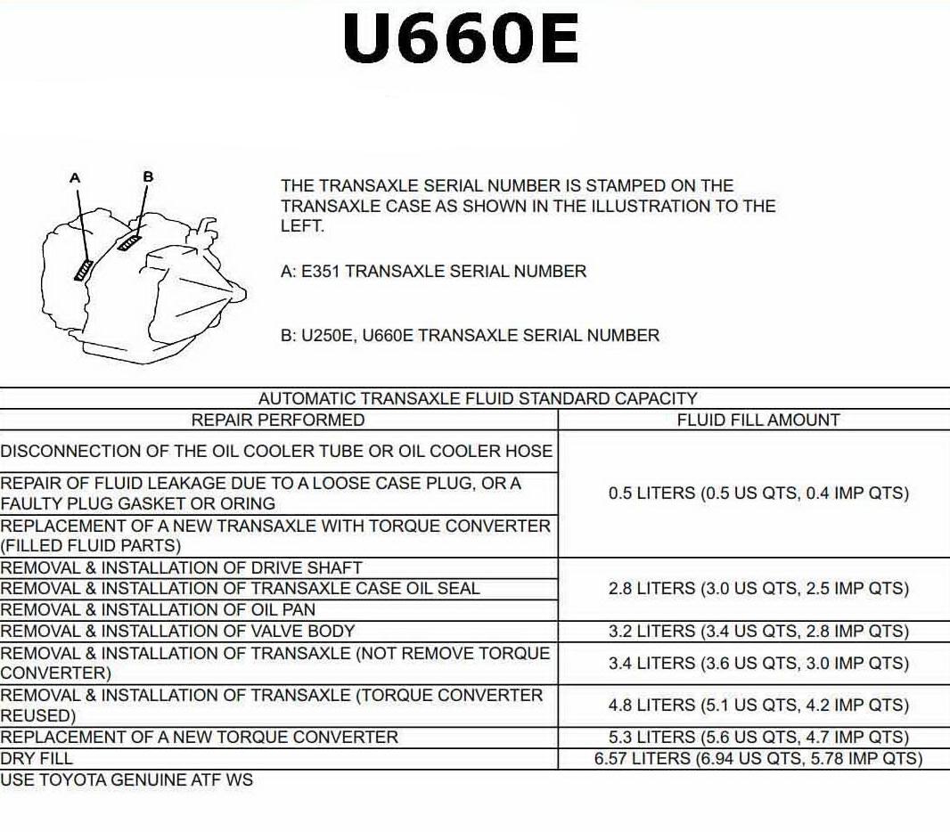 Масло U660E