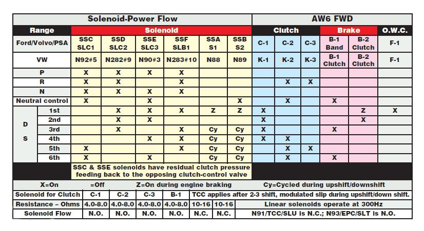AW TF-80SC / 81SC (AM6, AF21, AF40) соленоиды