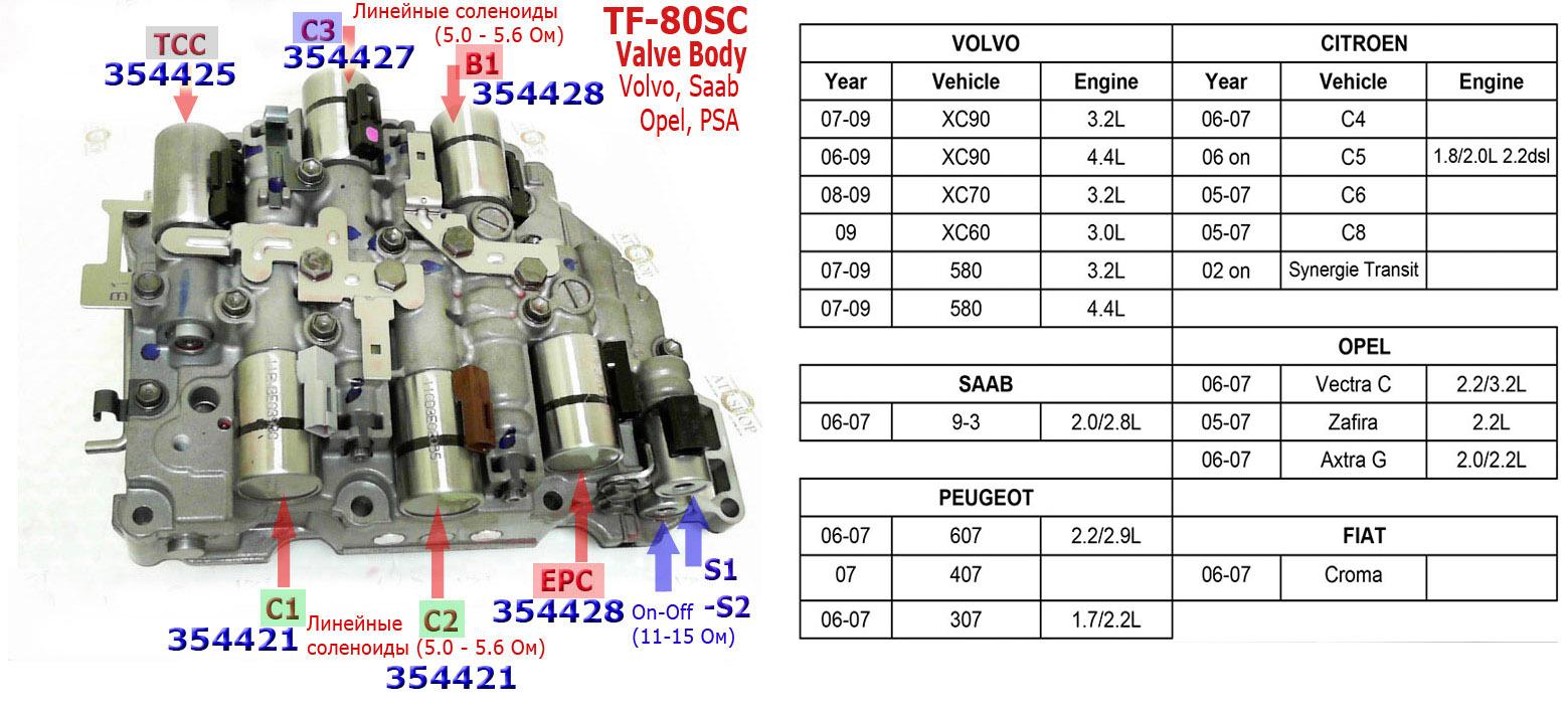 Коробка передач для ЮМЗА-6Л (каталог запчастей)