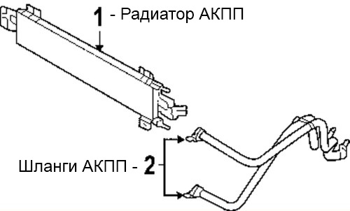 Замена масла в акпп через радиатор