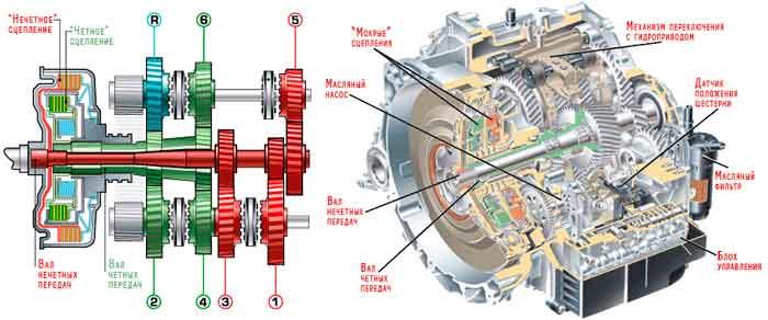 принцип работы роботизированной коробки передач