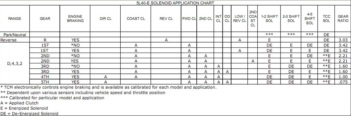 Соленоиды АКПП 5L40E / 5L50E