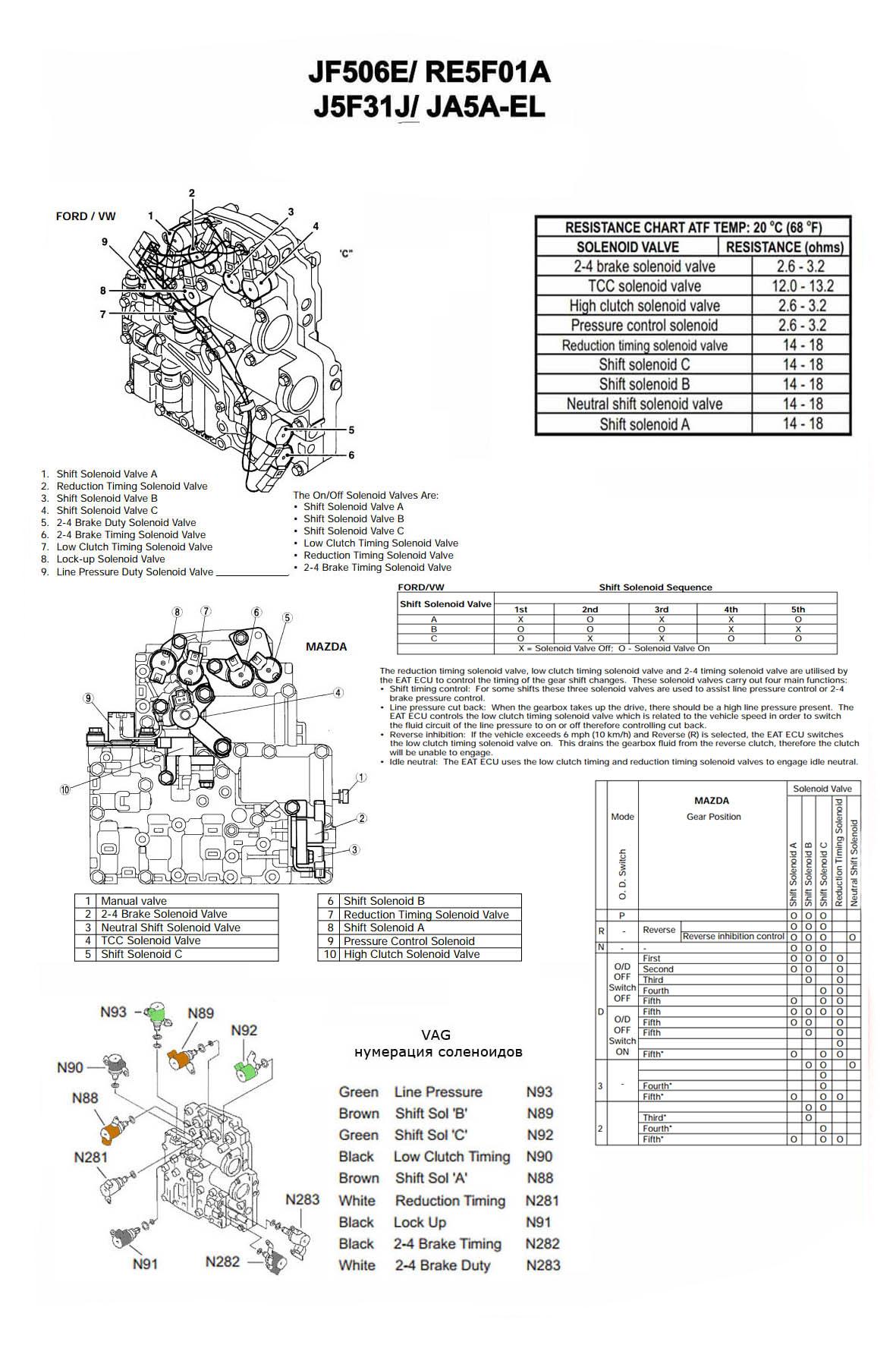 Соленоиды JF506E_RE5F01A