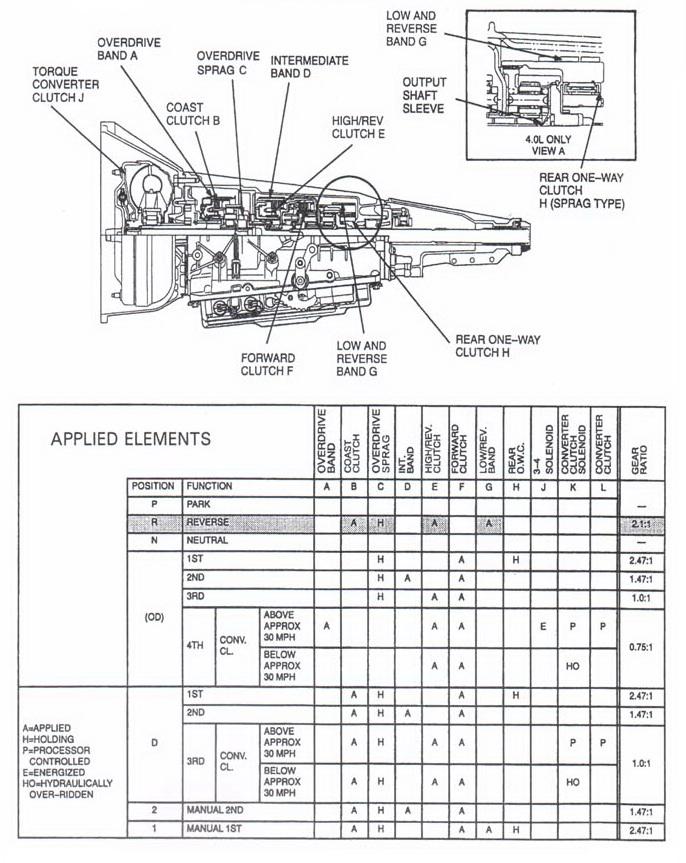 A4LD-E / 4R44E / 4R55E (С3) работа пакетов