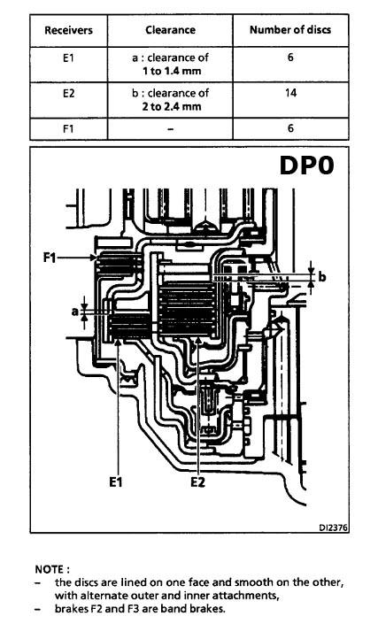 Зазоры в пакетах DP0 AL4
