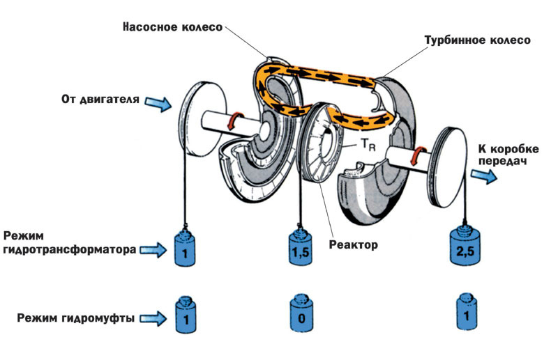 Гидротрансформатор акпп схема
