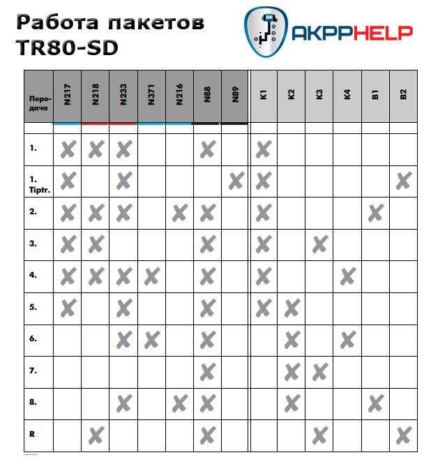 Мануал работа пакетов TR80-SD