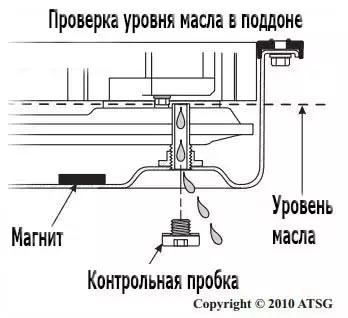проверка уровня масла