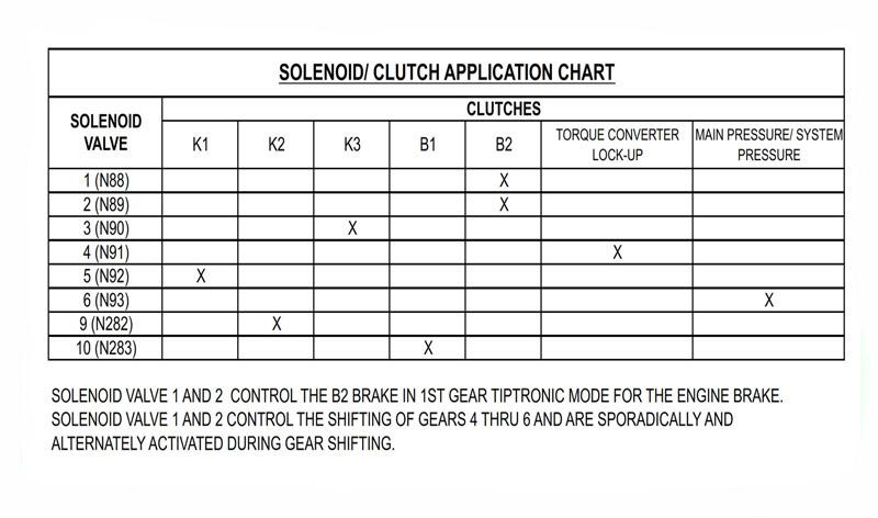 Соленоиды 09G 09K 09M