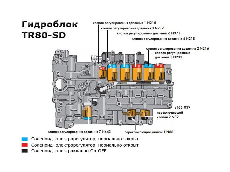 Гидроблок трансмиссии tr80